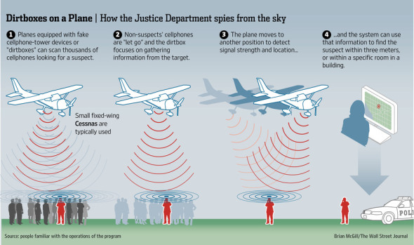 dirtbox-spy-plane-img