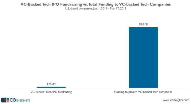 Public Market Financing in U.S. Tech Companies is Nearly 40 Times Less Than Private Market Financing