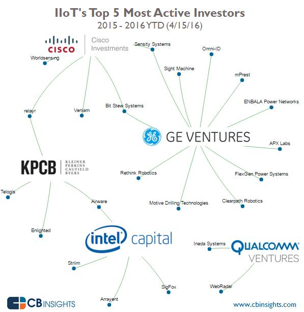 CBInsights_IIoT_top_investors